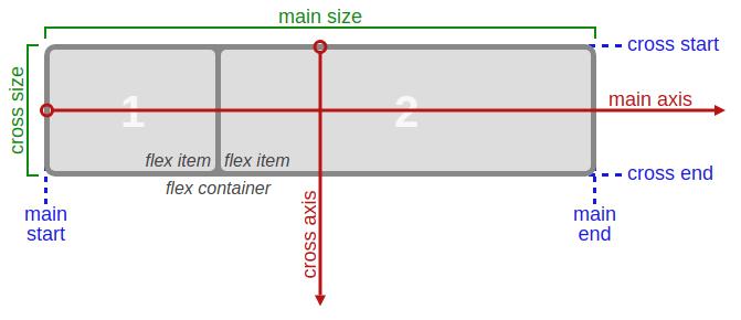 ilustrasi dan terminologi pada css flexbox